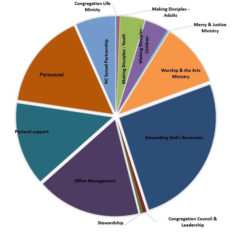 2018 budget graph